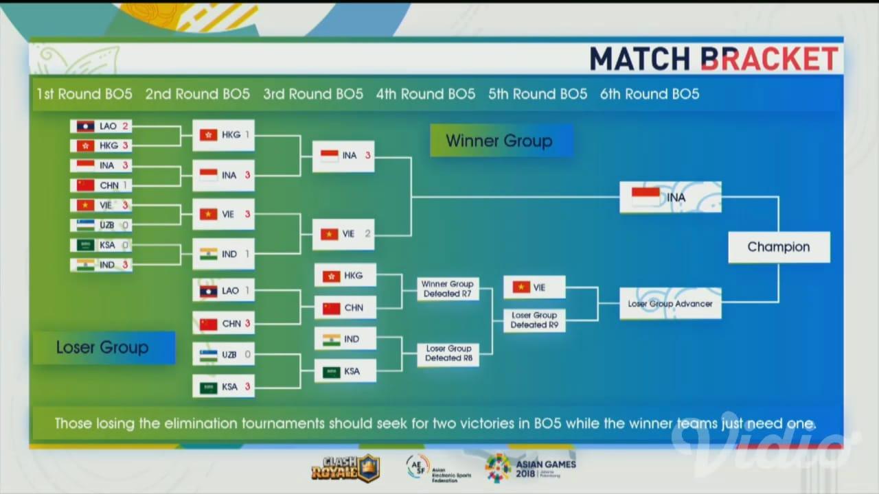 TEGANG !!! BenZerRidel Masuk Final Clash Royale Esports Asian Games 2018